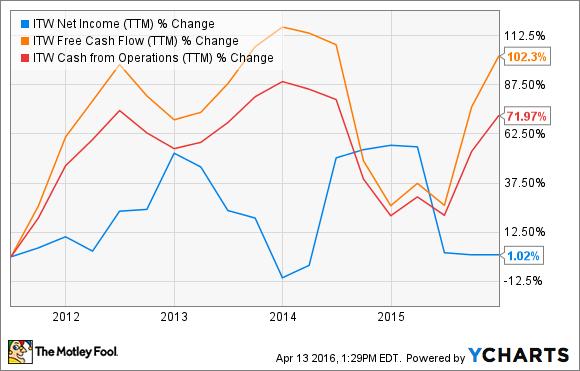 ITW Net Income (TTM) Chart