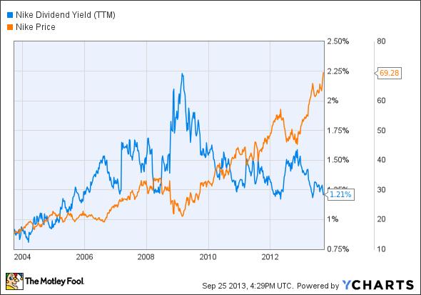 NKE Dividend Yield (TTM) Chart