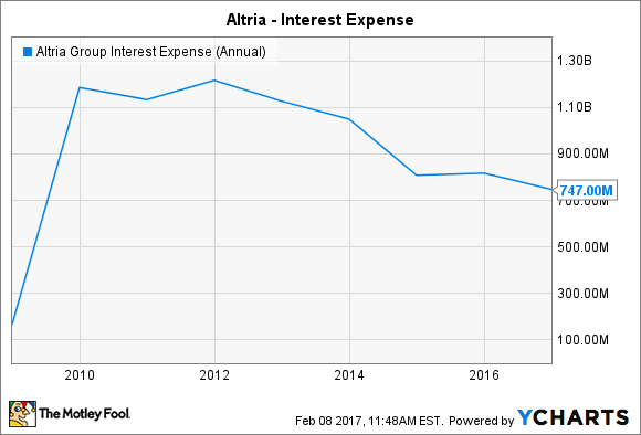 MO Interest Expense (Annual) Chart