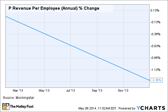 P Revenue Per Employee (Annual) Chart