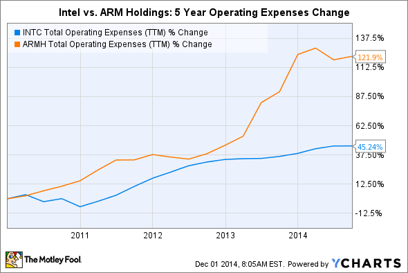 INTC Total Operating Expenses (TTM) Chart