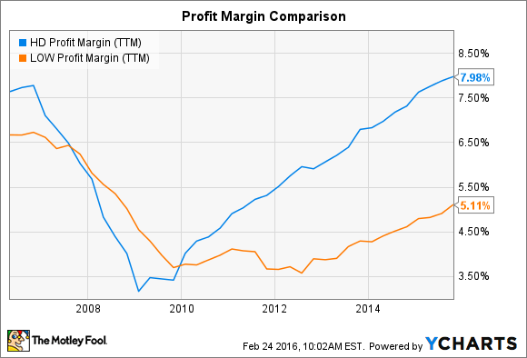 HD Profit Margin (TTM) Chart