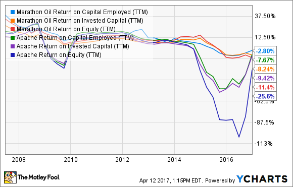 MRO Return on Capital Employed (TTM) Chart