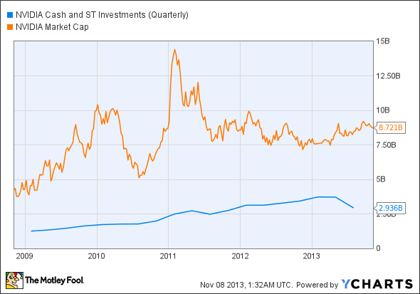 NVDA Cash and ST Investments (Quarterly) Chart