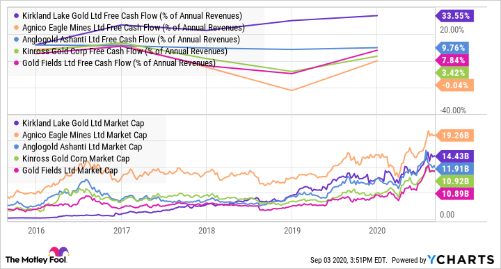 KL Free Cash Flow (% of Annual Revenues) Chart