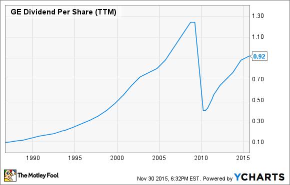 GE Dividend Per Share (TTM) Chart