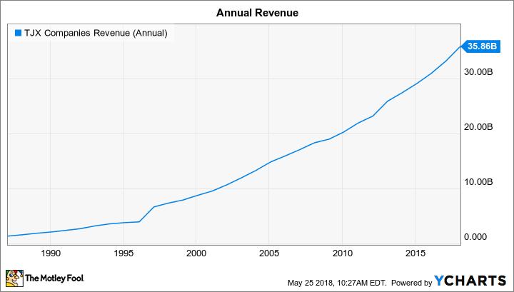 TJX Revenue (Annual) Chart