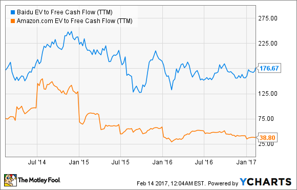 BIDU EV to Free Cash Flow (TTM) Chart
