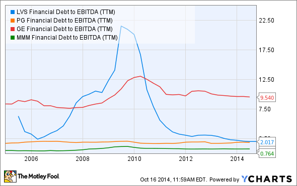 LVS Financial Debt to EBITDA (TTM) Chart