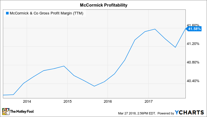 MKC Gross Profit Margin (TTM) Chart