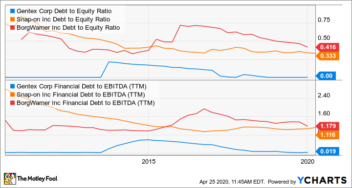 GNTX Debt to Equity Ratio Chart