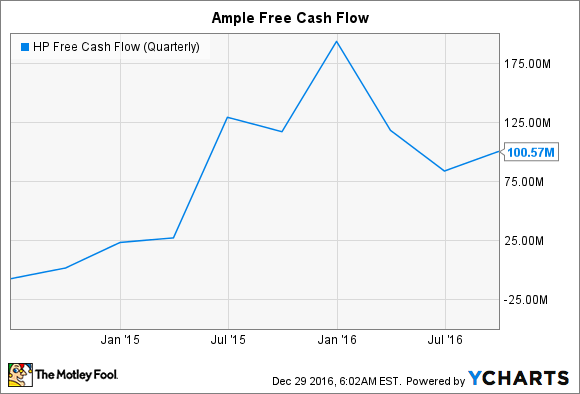 HP Free Cash Flow (Quarterly) Chart