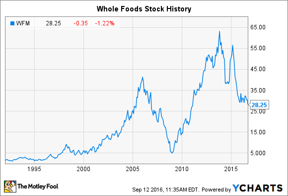 Whole Foods Market, Inc. (WFM) 1 Month Share Price History