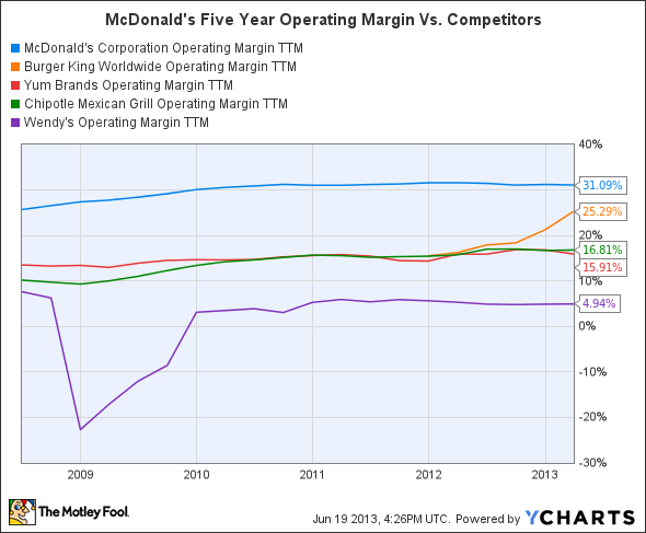 MCD Operating Margin TTM Chart