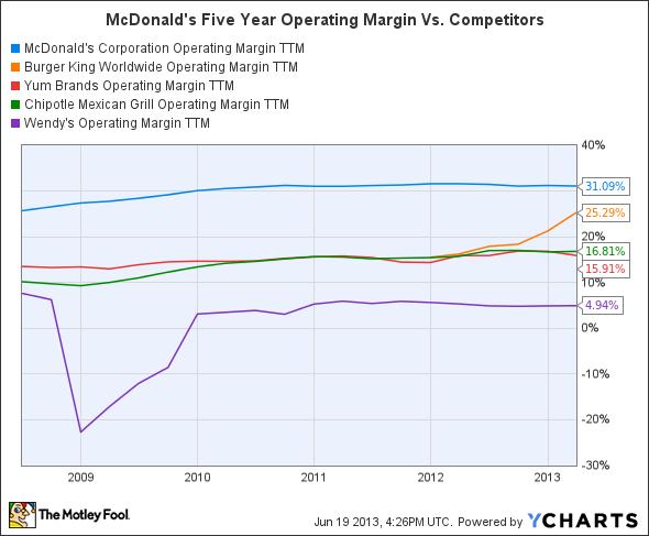 MCD Operating Margin TTM Chart
