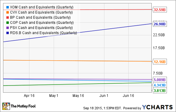 XOM Cash and Equivalents (Quarterly) Chart