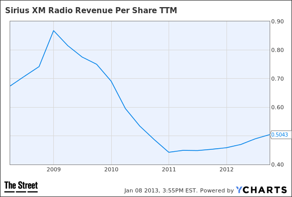 SIRI Revenue Per Share TTM Chart