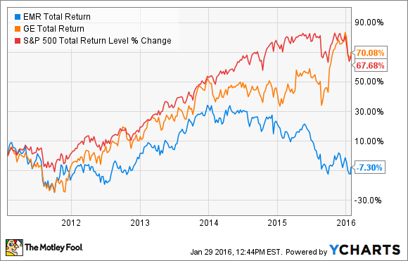EMR Total Return Price Chart
