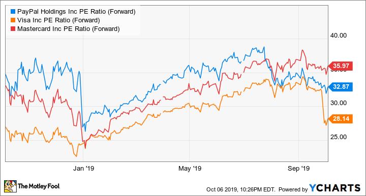 PYPL PE Ratio (Forward) Chart