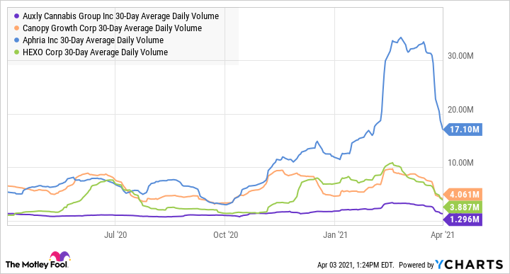 CBWTF 30-Day Average Daily Volume Chart