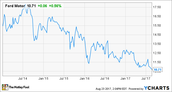 Can Ford Motor Company Sustain Its 5 6 Dividend The