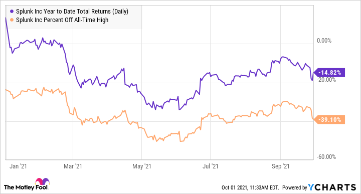 SPLK total return year-to-date (daily) chart