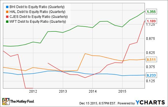 BHI Debt to Equity Ratio (Quarterly) Chart