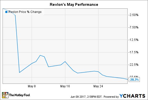REV Chart