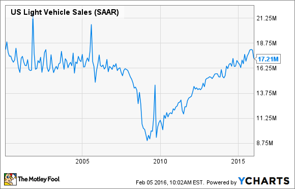 Us Vehicle Sales By Year >> Why Record Auto Sales Have Investors Worried The Motley Fool