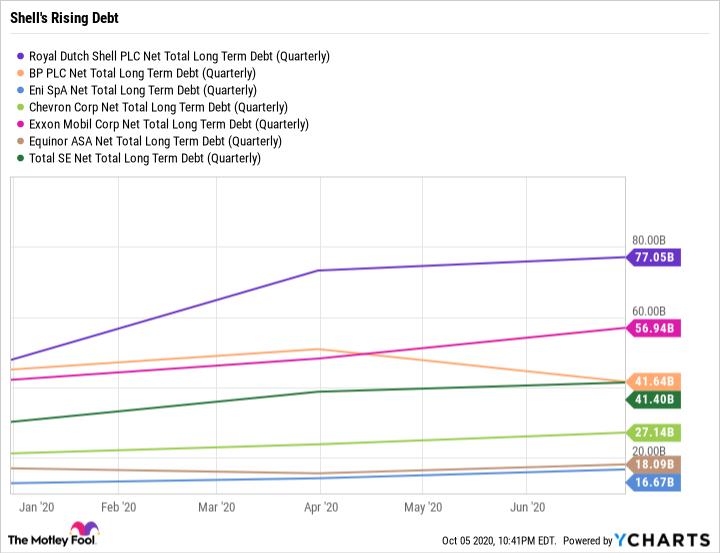 RDS.A Net Total Long Term Debt (Quarterly) Chart