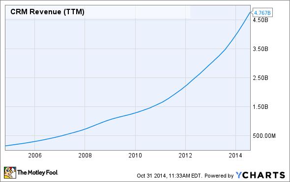 CRM Revenue (TTM) Chart
