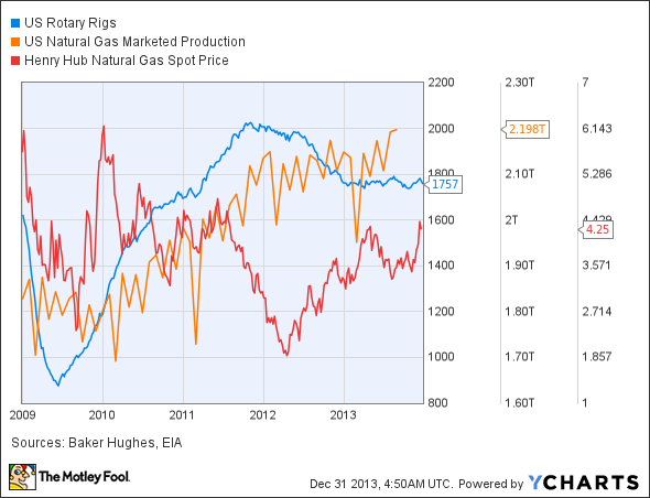 US Rotary Rigs Chart