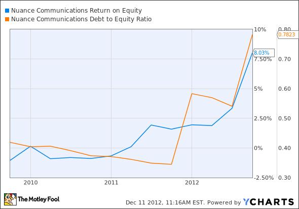 NUAN Return on Equity Chart