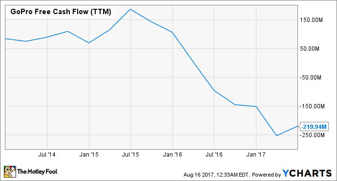 GPRO Free Cash Flow (TTM) Chart
