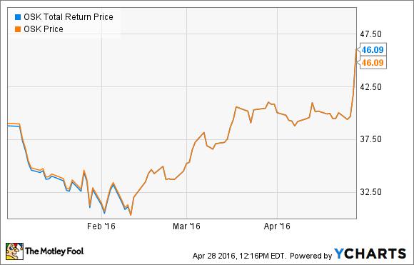 OSK Total Return Price Chart