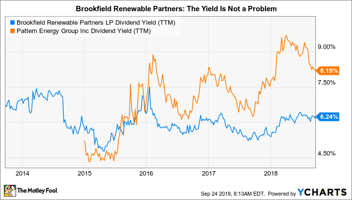 BEP Dividend Yield (TTM) Chart