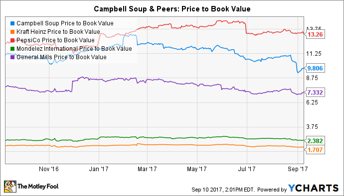 CPB Price to Book Value Chart
