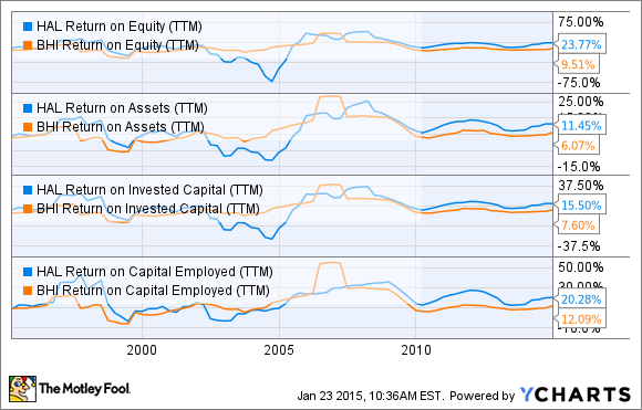 HAL Return on Equity (TTM) Chart