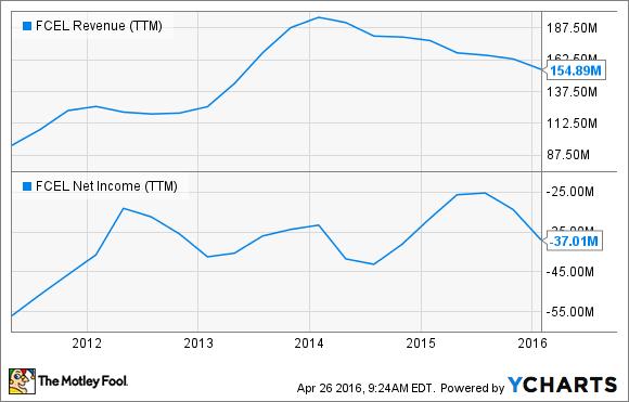 FCEL Revenue (TTM) Chart