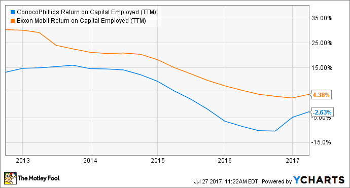 COP Return on Capital Employed (TTM) Chart