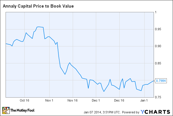 NLY Price to Book Value Chart