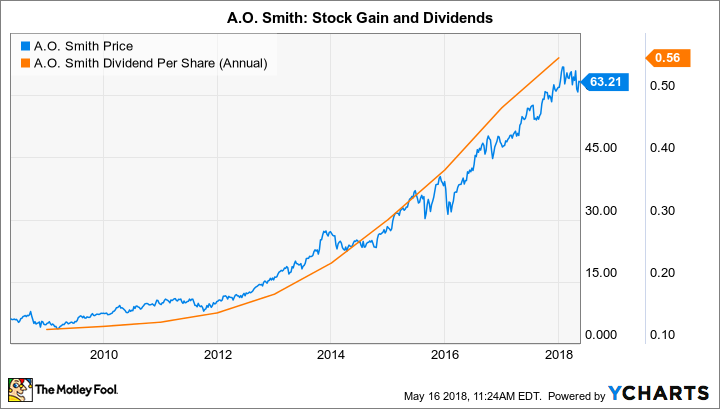 AOS Chart