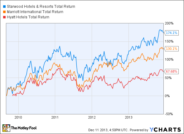 HOT Total Return Price Chart