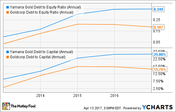 AUY Debt to Equity Ratio (Annual) Chart