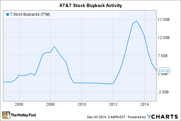 T Stock Buybacks (TTM) Chart