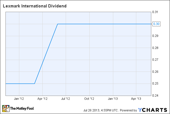 LXK Dividend Chart