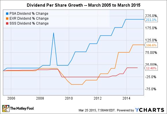 PSA Dividend Chart