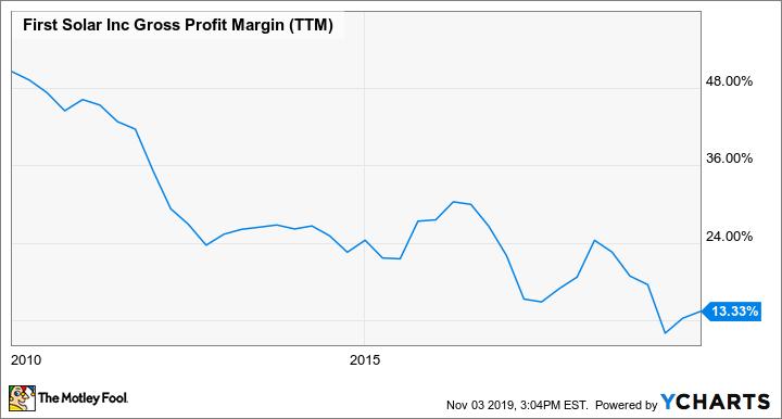 FSLR Gross Profit Margin (TTM) Chart