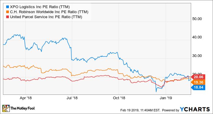 XPO PE Ratio (TTM) Chart