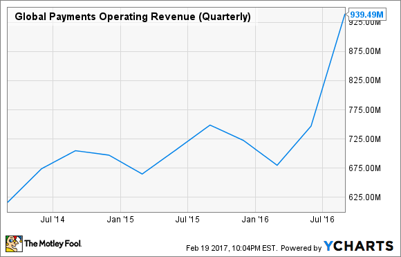 GPN Operating Revenue (Quarterly) Chart